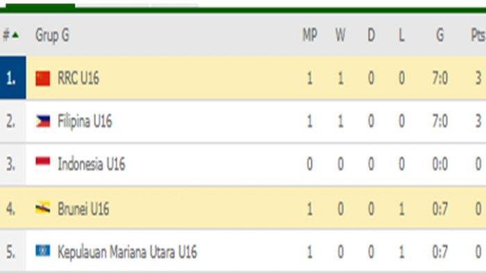 Hasil Klasemen Kualifikasi Piala Asia Afc U16 Calon Lawan Indonesia Pesta Gol China Di Puncak Tribun Pontianak