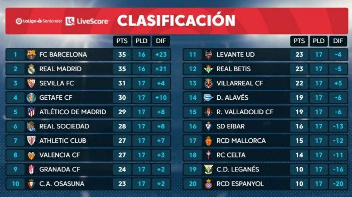 Klasemen La Liga Spanyol: El Clasico Barcelona vs Real Madrid Tentukan Posisi Puncak