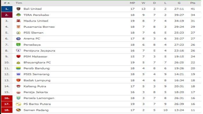 KLASEMEN Liga 1 - Bungkam Madura United, Posisi Borneo FC Meroket & Salip PSS, Arema FC & Persebaya