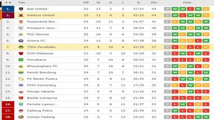 UPDATE Klasemen Liga 1 - Madura United Pangkas Poin dari Bali United, Tira Persikabo ke Papan Tengah
