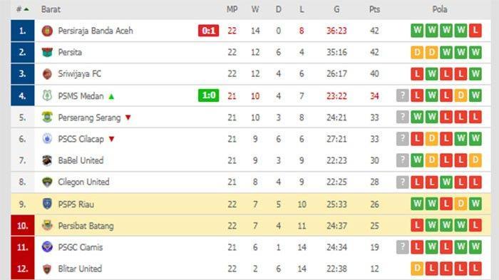 KLASEMEN Liga 2 Terkini - Menang, PSMS Gusur Perserang dan PSCS | Lawan BaBel United Penentu