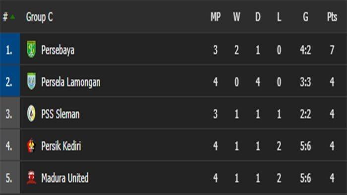 REGULASI Piala Menpora 2021 - Kans Poin Sama Klasemen Akhir Grup C, Bagaimana Penentuan Tim Lolos ?
