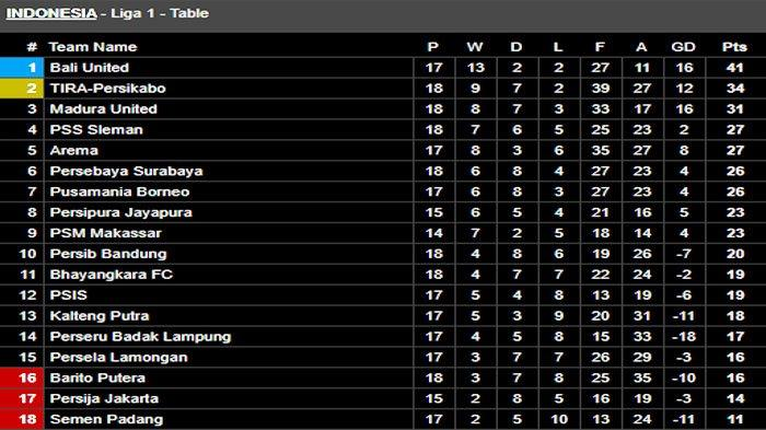 Klasemen SHOPEE Liga 1 - Persib Bandung Medioker Madura United Gagal Ancam Bali United, Persija?