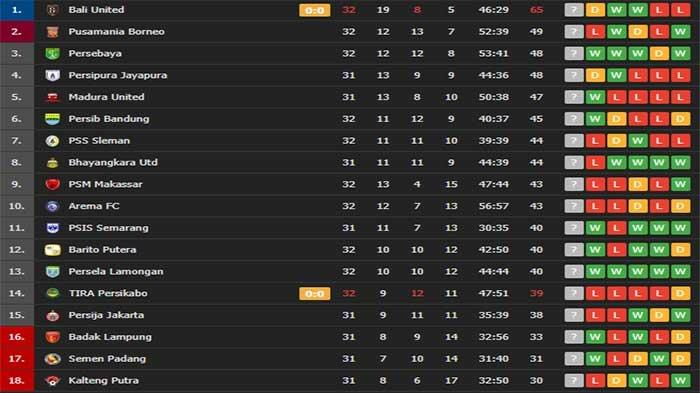 UPDATE Klasemen Liga 1 Shopee 2019 hingga 10 Tim Lolos Jeratan Zona Degradasi Liga 2 2019