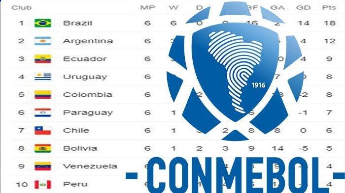 Tim Besar Yang Bersaing Sengit di Zona Conmebol Laga Kualifikasi Piala Dunia 2022 Rabu 9 Juni 2021
