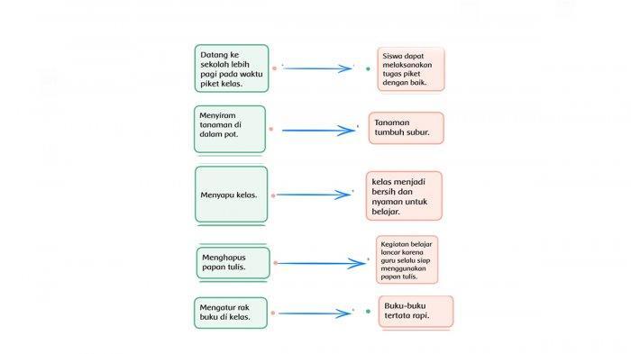 Kunci Jawaban Tema 6 Kelas 2 Halaman 201