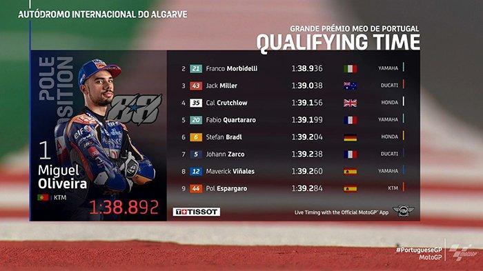Jam Tayang MotoGP 2020 PortugueseGP Larut Malam - Juara Dunia Joan Mir Awali Balapan dari Belakang
