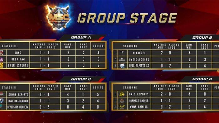 Hasil MLBB Southeast Asia Cup 2019-Onic Esport & Louvre Esport Juara Grup Kompetisi Hadiah Rp 1,7 M