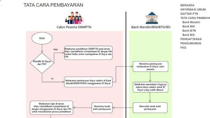 CARA Pembayaran SMMPTN Barat Melalui ATM BNI atau Mandiri, Pakai Kode Pembayaran
