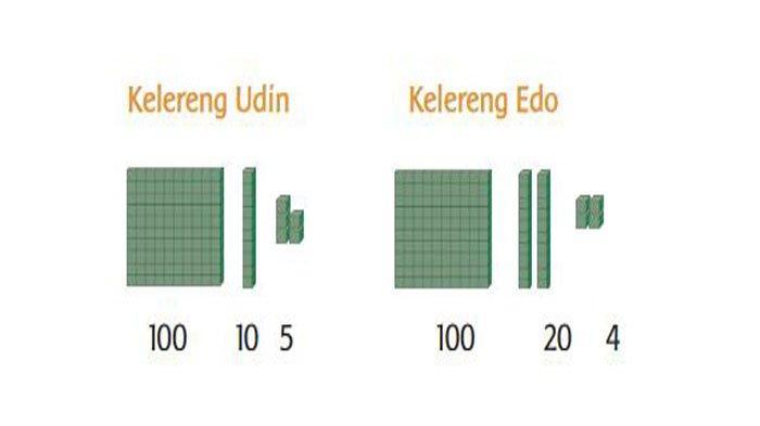 Perhatikan banyak kelereng itu bila digambarkan dengan kubus satuan.