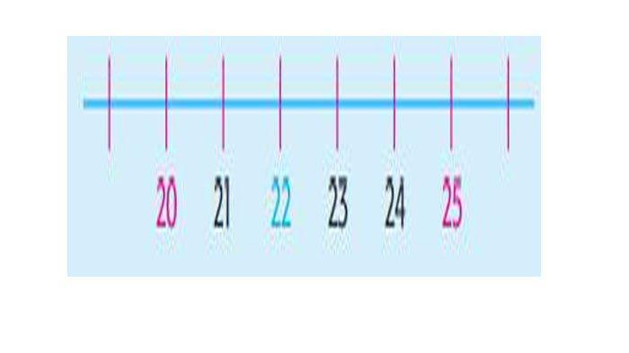 Perhatikan garis bilangan di bawah ini.