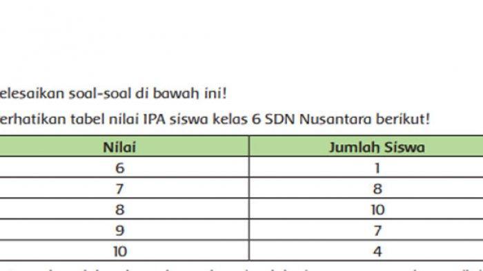Perhatikan tabel nilai IPA siswa kelas 6 SDN Nusantara berikut.