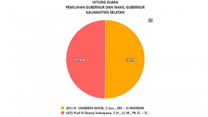 Data Masuk 84,53%: Update Hasil Pilgub Kalsel 2020 versi Real Count KPU Senin 14 Desember 2020