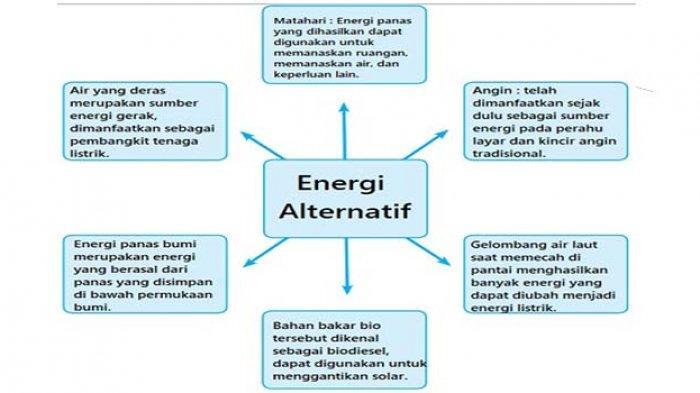 Mengapa Kita Memerlukan Energi Alternatif? Kunci Jawaban Tema 2 Kelas 4 SD Selalu Berhemat Energi