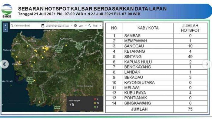 BMKG Ungkap Penyebab Cuaca Panas di Kalbar, Waspadai Kebakaran Hutan dan Lahan