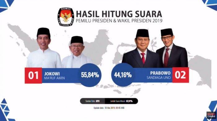 Pilpres 2019: Real Count KPU Tiap Provinsi dan Luar Negeri Situng KPU 87,90%: Jokowi 55% Prabowo 44%
