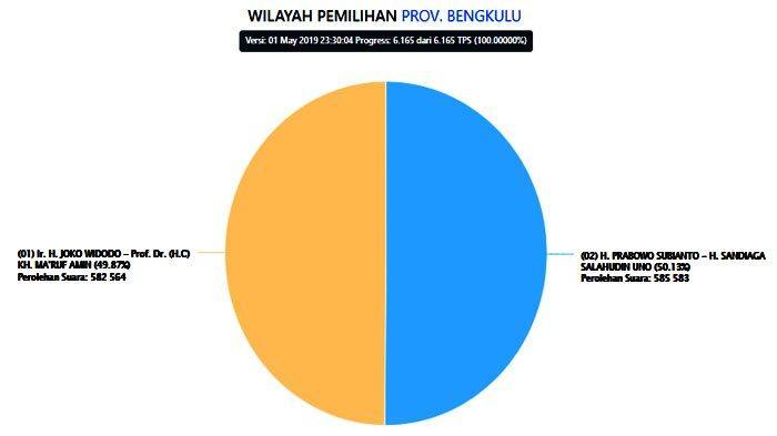PRABOWO Menang di Bengkulu, Situng KPU Tampilkan Hasil Real Count Terbaru Pilpres 2019 Kamis (2/5)