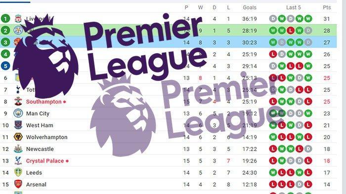 UPDATE Klasemen Liga Inggris - Liverpool & Chelsea Ketat, Man Utd dan Man City Jarak 12 Poin
