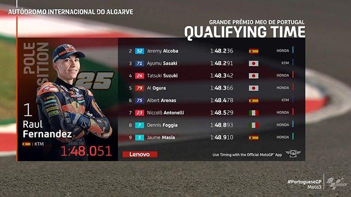 Qualifying Results Moto3 2020 Algarve Portugal - Albert Arenas Start Posisi 6, Juara Dunia Terancam