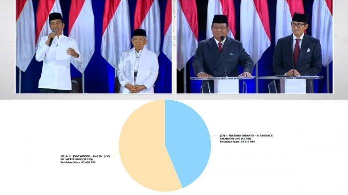 Real Count KPU Pilpres 2019 Jokowi Vs Prabowo, Data Provinsi dan Luar Negeri: Bengkulu dan Bali 100%