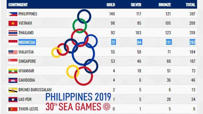 REKAP Akhir Medali SEA Games 2019, Indonesia Rebut 267 Medali dan Target Presiden Jokowi Meleset