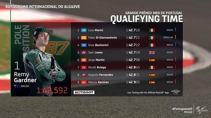 Results Moto2 2020 Algarve Portugal Qualifying - Juara Dunia Moto2 di Grande Premio MEO de Portugal