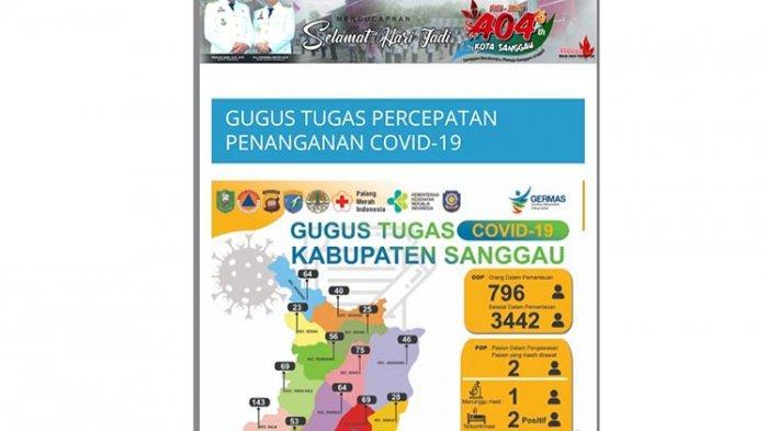 Update Jumlah ODP dan Orang Selesai Dalam Pemantauan di Kabupaten Sanggau