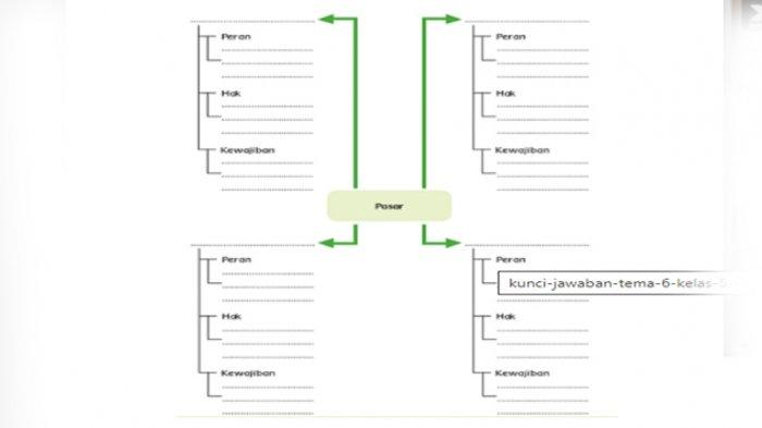 Skema kunci jawaban tema 6 kelas 5 halaman 115