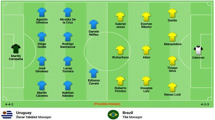Prediksi susunan Pemain Brazil Vs Uruguay di Kualifikasi Piala Dunia 2022 Zona Conmebol