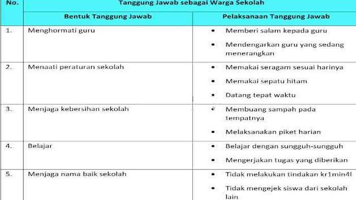 Tabel bentuk tanggung jawabmu sebagai warga sekolah.