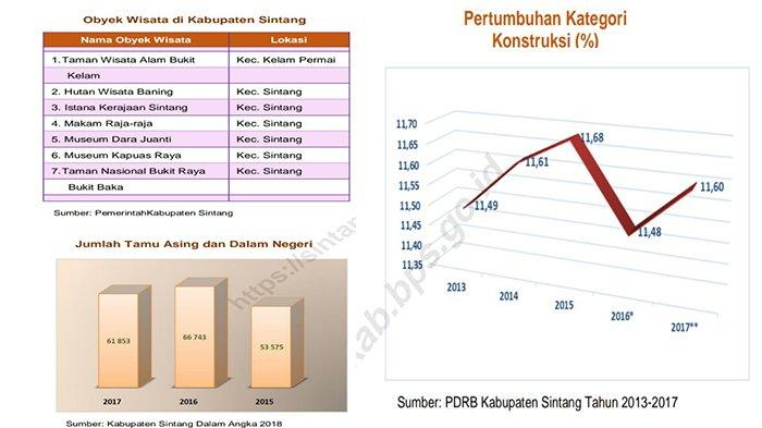 TRIBUNWIKI: Data Statistik Hotel dan Pariwisata di Kabupaten Sintang
