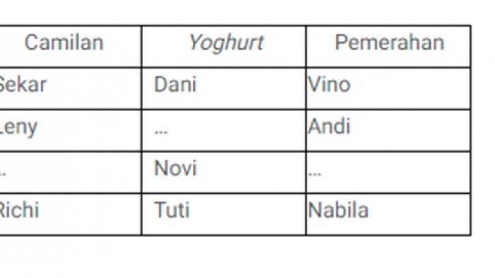 Tabel soal 15 bahasa indonesia