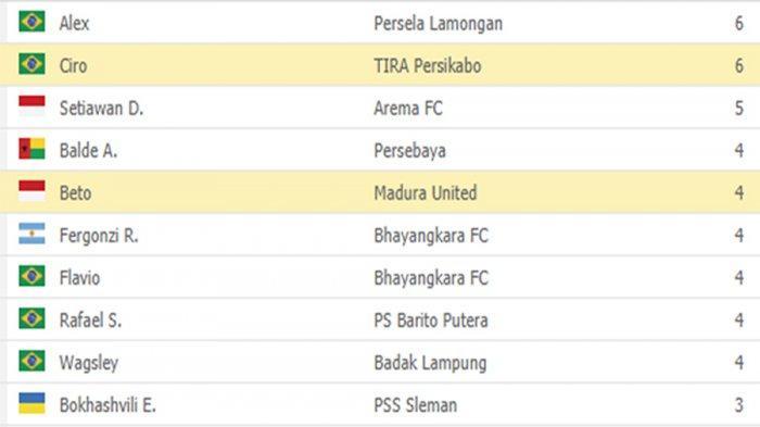 Top Skor Liga 1 - Gol Indah Ciro, Tempel Ketat Alex pada Daftar Pencetak Gol Terbanyak