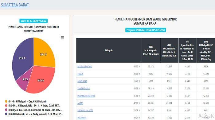 UPDATE HASIL Pilgub Sumbar 2020 via pilkada2020.kpu.go.id - 4.980 TPS, Cagub PKS Ungguli Gerindra