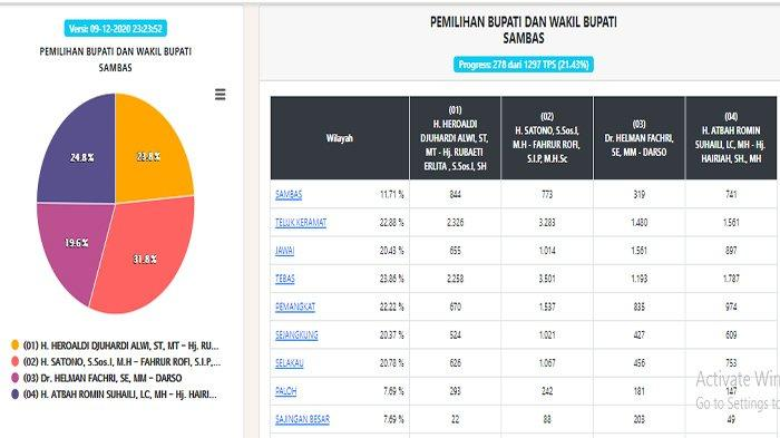 UPDATE Hasil Pilkada Sambas 2020 Hari Ini - Data 278 TPS, Satono Unggul, Atbah & Heroaldi Beda Tipis