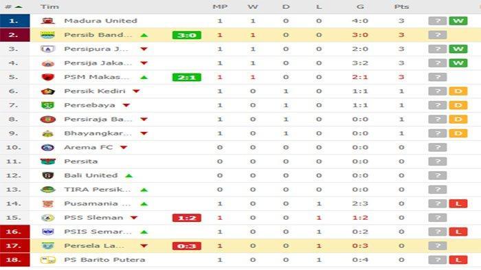 Update Klasemen Liga 1 2020 Seusai Hasil Akhir Persib Vs Persela dan PSM Vs PSS