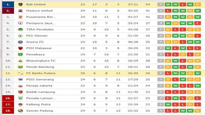 UPDATE Klasemen Liga 1 - Menang, Bali United Kini Unggul 13 Poin, Barito Putera Stagnan