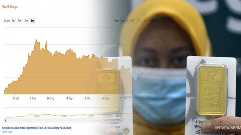 1 Gram Emas Berapa Rupiah Berikut Update Harga Lm Antam Senin 28 Desember 2020 Harga Logam Mulia Tribun Pontianak