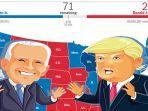 berita-pilpres-amerika-hari-ini-hasil-pilpres-amerika-terbaru-harapan-donald-trump-kian-tipis.jpg