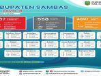 data-rekapitulasi-harian-pasien-covid-19-kabupaten-sambas-2021.jpg
