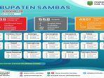 data-rekapitulasi-harian-pasien-covid-19-kabupaten-sambas-4-januari.jpg