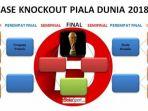 fase-knockout-piala-dunia-2018_20180704_111008.jpg