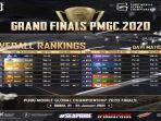 hasil-final-pmgc-2021-wakil-indonesia-bigetron-ra-dan-aerowolf-di-dasar-klasemen-pmgc-hari-pertama.jpg