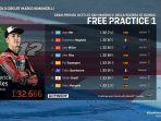 hasil-fp1-motogp-itali-2021-maverick-vinales-tercepat-marc-marquez-harus-puas-posisi-9.jpg