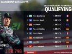 hasil-q1-q2-motogp-catalunya-spanyol.jpg