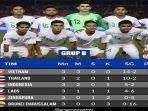 klasemen-bola-sea-games-2019-peluang-timnas-indonesia-lolos-semifinal-gusur-vietnam-dan-thailand.jpg