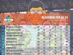 klasemen-liga-1-indonesia-2018-persija-juara-arema-fc-gusur-borneo-fc.jpg
