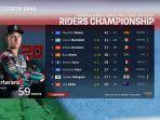 klasemen-motogp-2020-terupdate-rekor-ktm-dan-dominasi-yamaha-honda-terlempar-dari-jalur-juara.jpg