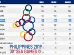 rekap-akhir-medali-sea-games-2019-indonesia-gondol-267-medali.jpg