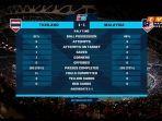statistik-thailand-vs-malaysia.jpg